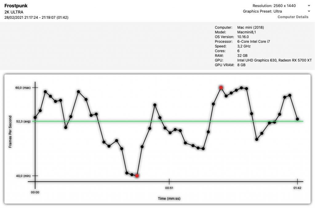 Frostpunk - 2K / grafika Ultra / średnio 52 kl/s